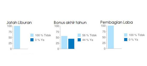 diagram pembagian jatah gaji bulanan berapa persen untuk asuransi, berapa persen untuk pensiun, dsb.